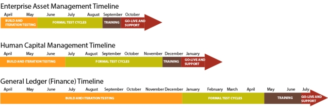 Project timelines image